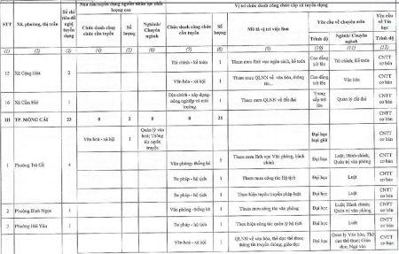 Thong bao tuyen dung cong chuc cap xa tap trung tinh Quang Ninh nam 2016-page-016