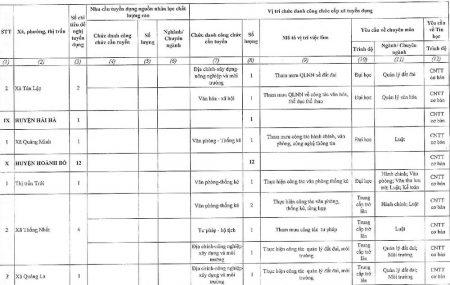 Thong bao tuyen dung cong chuc cap xa tap trung tinh Quang Ninh nam 2016-page-025