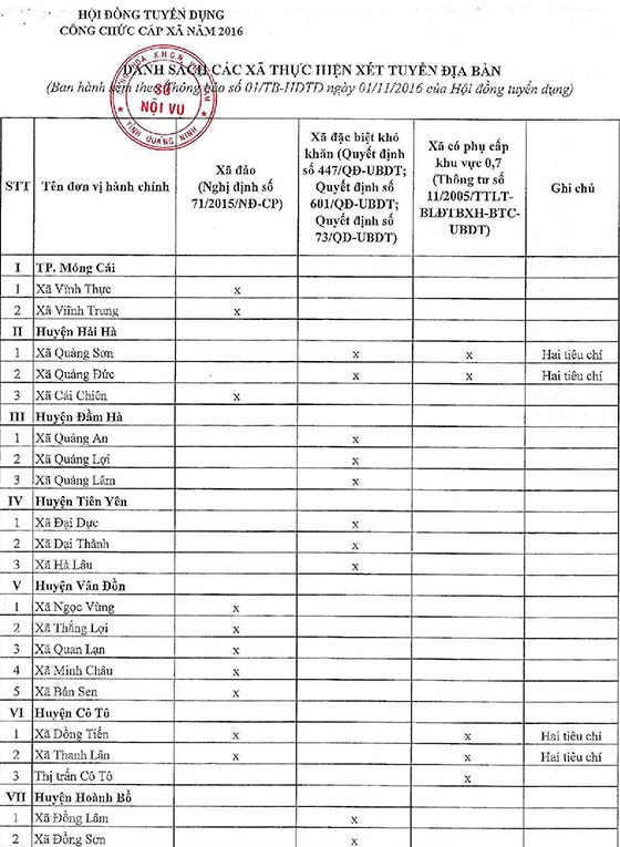Thong bao tuyen dung cong chuc cap xa tap trung tinh Quang Ninh nam 2016-page-029