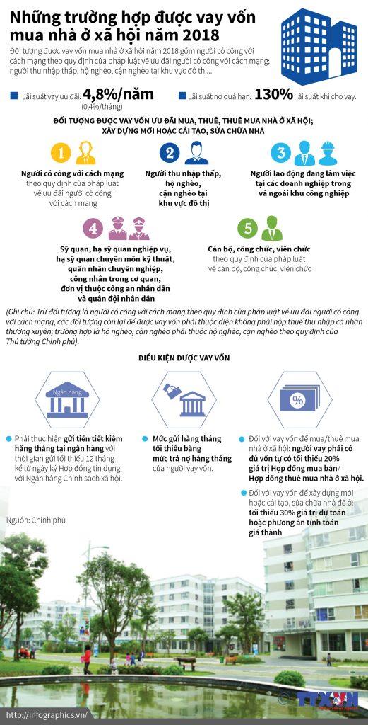 Infographics_nha_o_xa_hoi