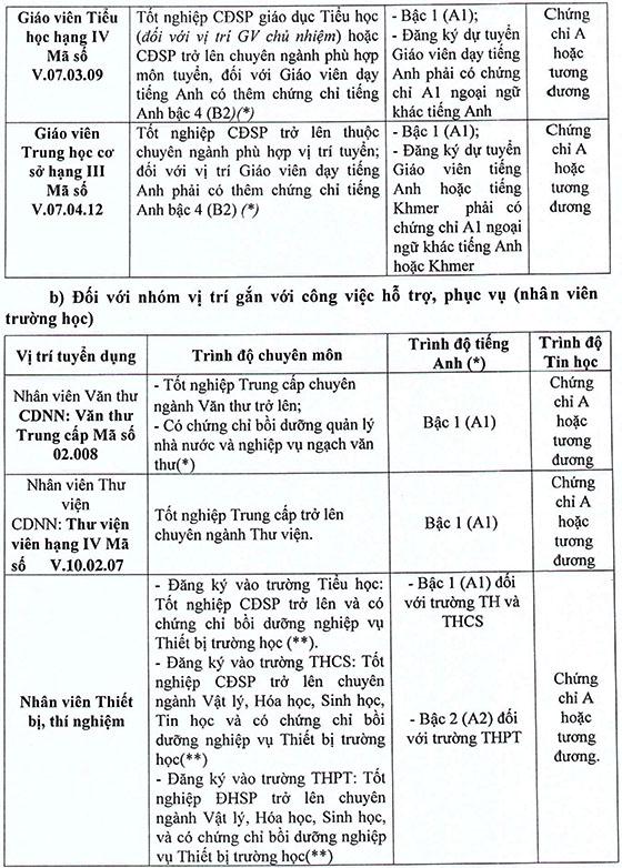 6291_TB-196-TUYEN-DUNG-VIEN-CHUC-NH-201-2018-4