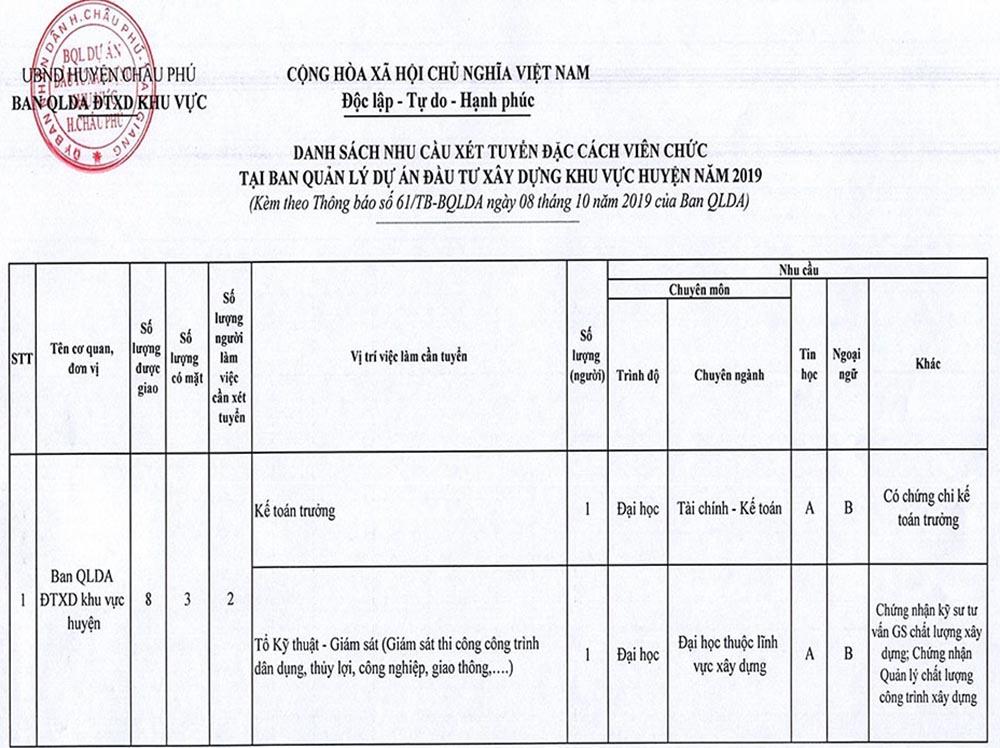 UBND huyện Châu Phú, An Giang tuyển dụng viên chức năm 2019