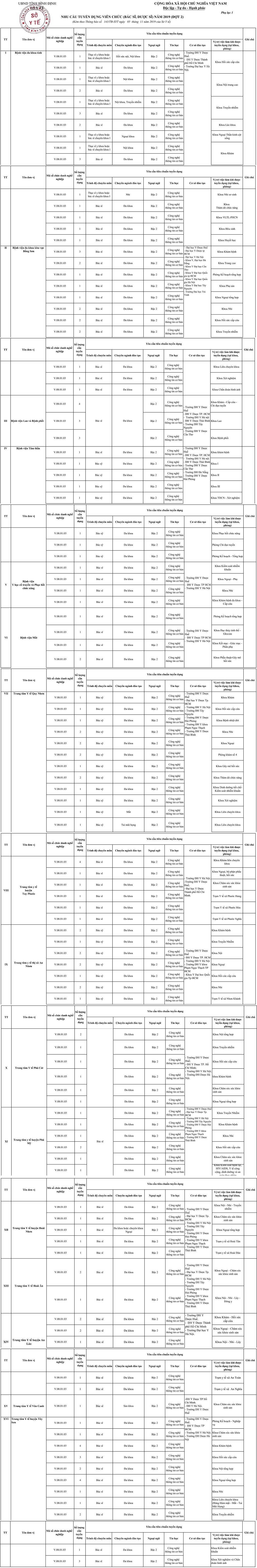 Sở Y tế Bình Định tuyển dụng viên chức năm 2019 (đợt 2)