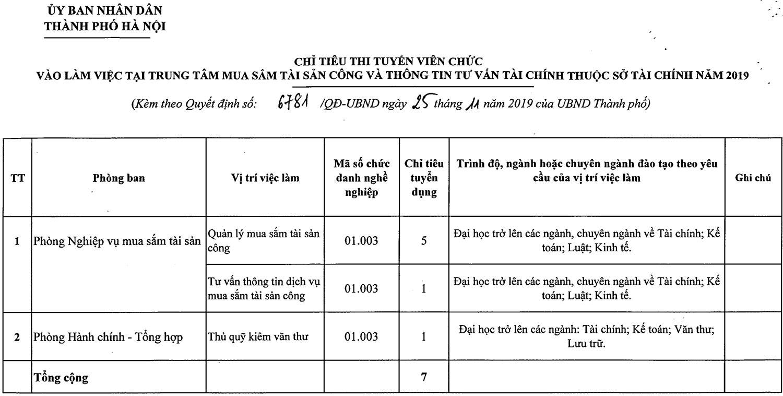 Trung tâm mua sắm tài sản công và thông tin tư vấn tài chính - Sở Tài chính Hà Nội tuyển dụng viên chức năm 2019