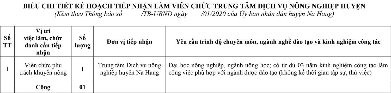 Trung tâm Dịch vụ nông nghiệp huyện Na Hang tiếp nhận viên chức năm 2020