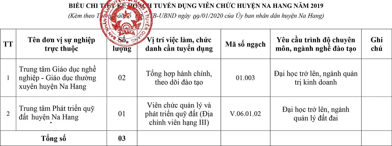 UBND huyện Na Hang, Tuyên Quang tuyển dụng viên chức năm 2019