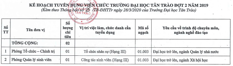 Trường Đại học Tân Trào tỉnh Tuyên Quang tuyển dụng viên chức đợt 2 năm 2020