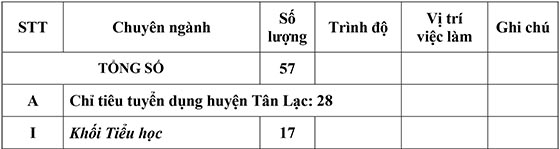 UBND huyện Tân Lạc, Mai Châu Hòa Bình tuyển dụng viên chức giáo dục năm 2020