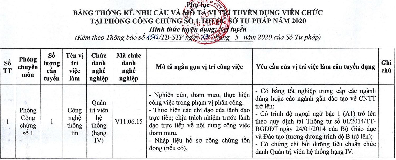 Sở Tư pháp TP.Đà Nẵng xét tuyển viên chức năm 2020