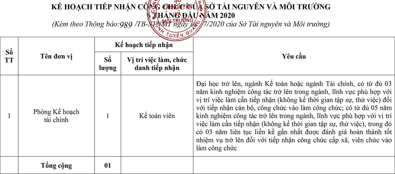 Sở Tài nguyên và Môi trường tỉnh Tuyên Quang tiếp nhận công chức năm 2020