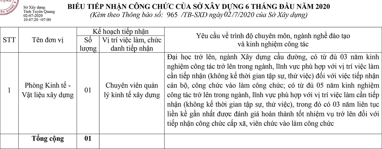 Sở Xây dựng tỉnh Tuyên Quang tiếp nhận công chức năm 2020