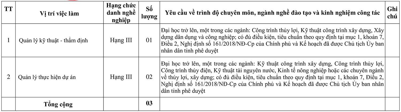 Ban QLDA ĐTXD các công trình NN&PTNN tỉnh Tuyên Quang tuyển dụng viên chức năm 2020