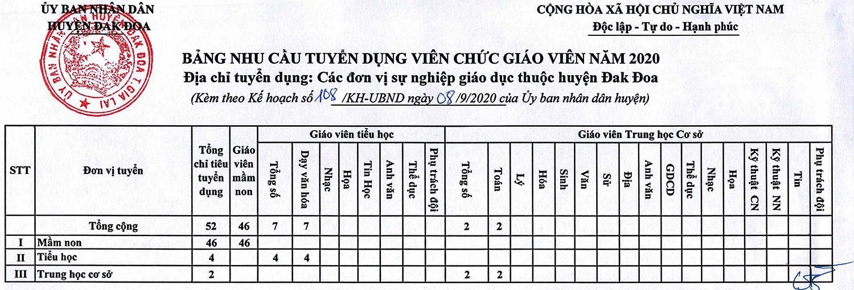 UBND huyện Đak Đoa, Gia Lai tuyển dụng viên chức giáo viên năm 2020