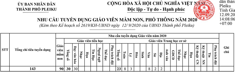 UBND TP. Pleiku, Gia Lai tuyển dụng viên chức năm 2020
