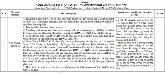 UBND xã Hòa Tiến, TP. Đà Nẵng tuyển dụng công chức năm 2021