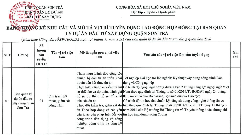 BQL Dự án Đầu tư xây dựng quận Sơn Trà, TP. Đà Nẵng tuyển dụng nhân sự năm 2021